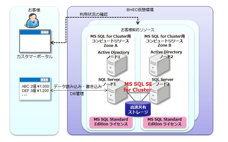 1 5 ms sql se for cluster 2015年11月以降にご利用開始の場合