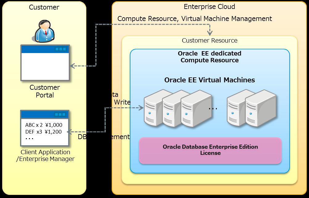 3 7  Database License (Oracle EE) : Enterprise Cloud