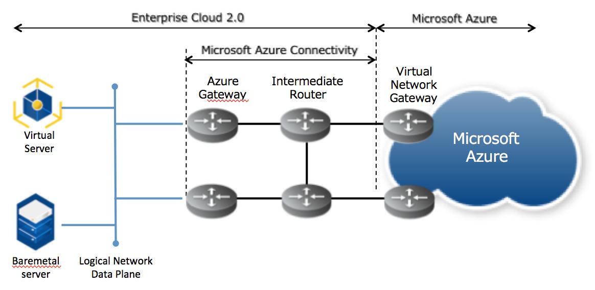 5 5  Microsoft Azure Inter-connectivity : Enterprise Cloud