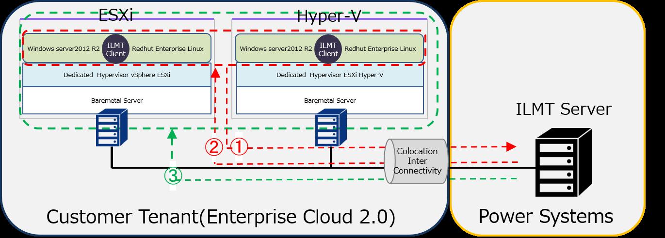 10 5  Power Systems : Enterprise Cloud Knowledge