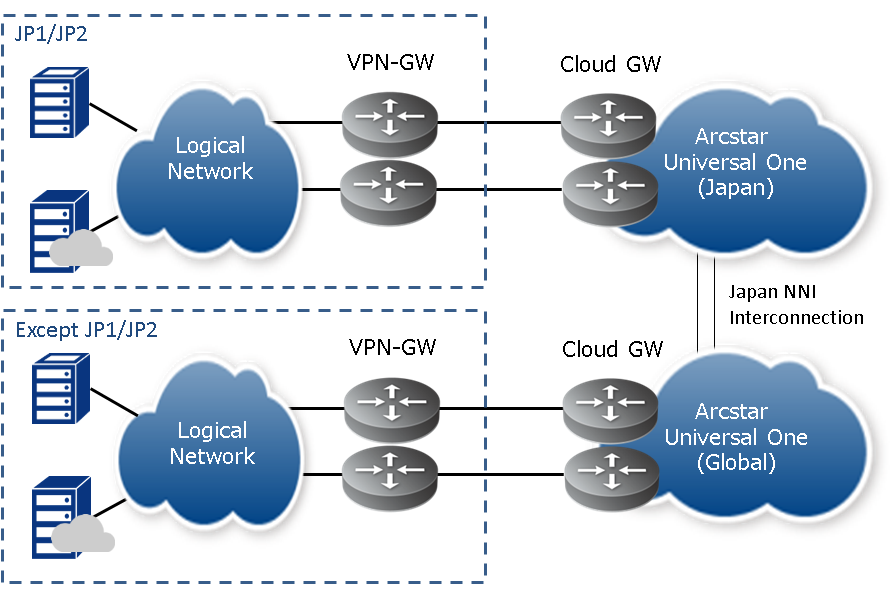 4 5  VPN Gateway : Enterprise Cloud Knowledge