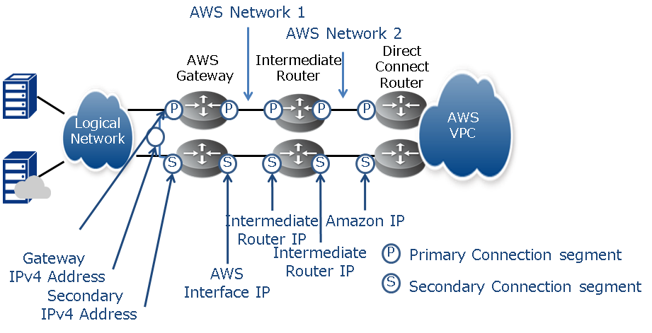 5 3  Amazon Web Services Inter-Connectivity : Enterprise
