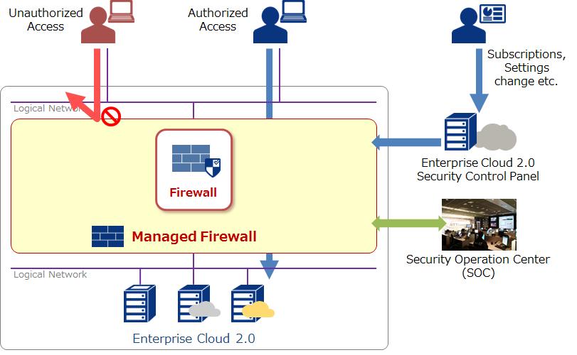 Managed Firewall : Enterprise Cloud Knowledge