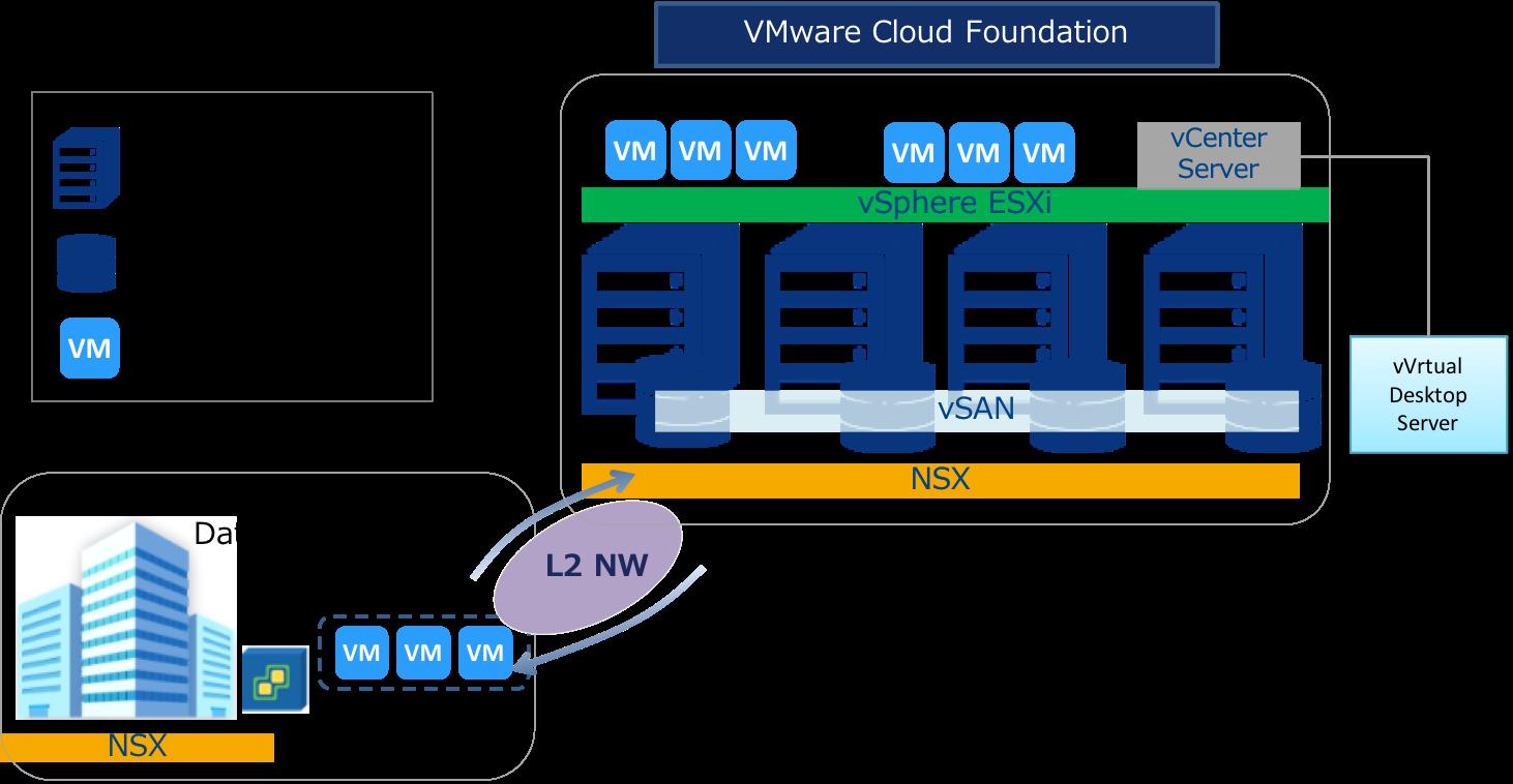 6 2 1  VMware Cloud Foundation : Enterprise Cloud Knowledge