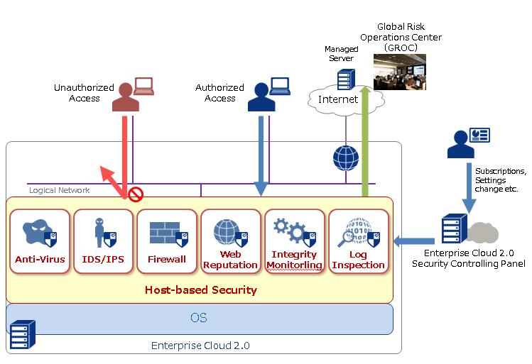 8 4  Managed Anti-Virus : Enterprise Cloud Knowledge