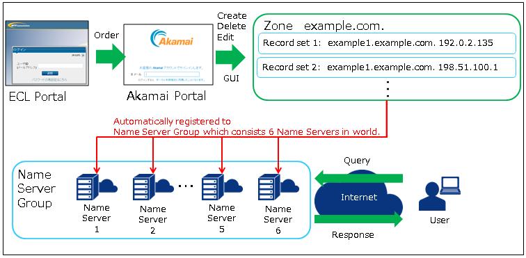 10 3  FastDNS : Enterprise Cloud Knowledge CenterEnterprise