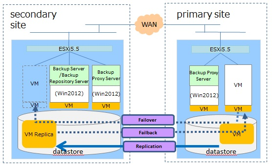 1  Guide for building DR / migration system using Veeam
