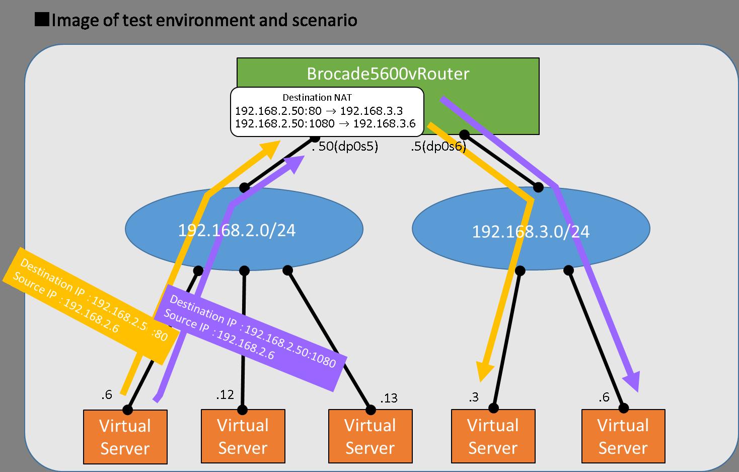 Nat Conversion Of A Destination Ip Address From A Destination Ip Address And Port Number Enterprise Cloud Knowledge Centerenterprise Cloud 2 0 Tutorial 2 4 0 Documentation