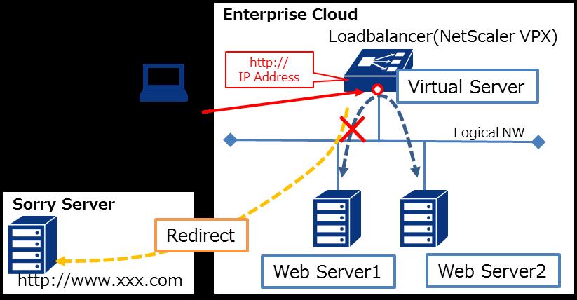 NetScaler VPX Configurationガイド : Enterprise Cloud Knowledge