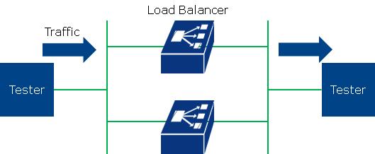 11 2 9  Reference: Measurement Result of Load Balancer Performance