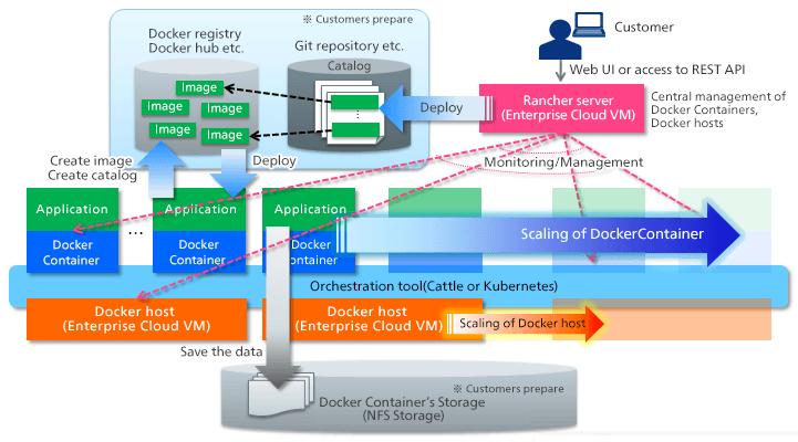 Rancher (Docker Container Management)   Enterprise Cloud